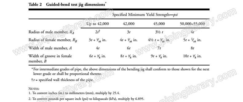 Guided-bend test jig dimensions